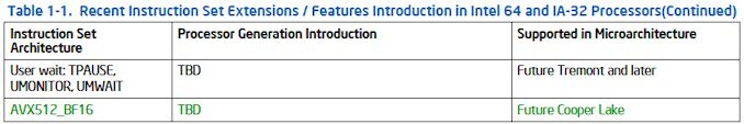 intel architecture instruction set extensions programming reference