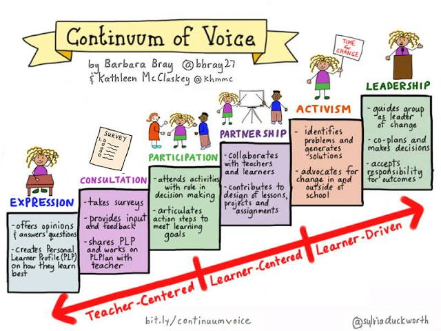 student centered instruction and content centered instruction